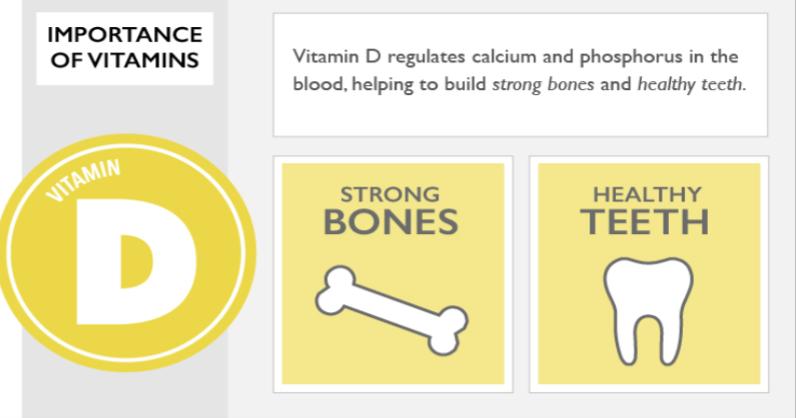 Imagem da notícia: O papel da vitamina D no sucesso dos implantes