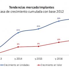 Imagem da notícia: Mercado de implantes espanhol cresce desde 2012